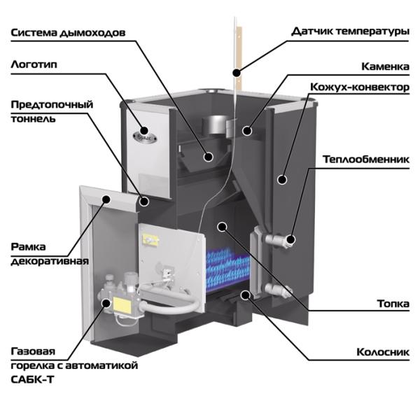 Схема работы банной печи на газу