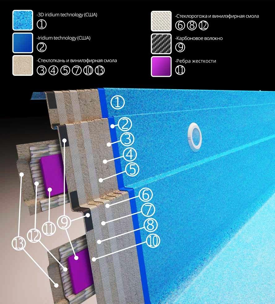 Технология изготовления композитных бассейнов